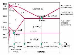 Fe-C Phase Diagramme