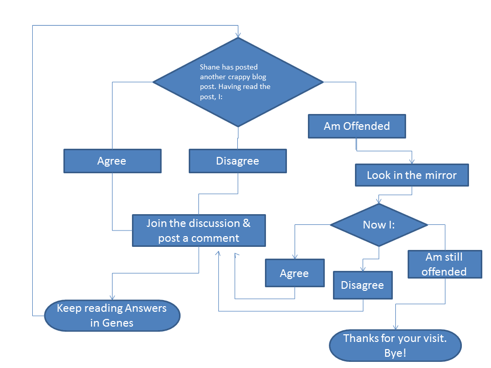 answers in genes november 2010