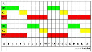Sains yang menyenangkan aplikasi plc traffic light 2 arah diagram waktu lampu ccuart Images
