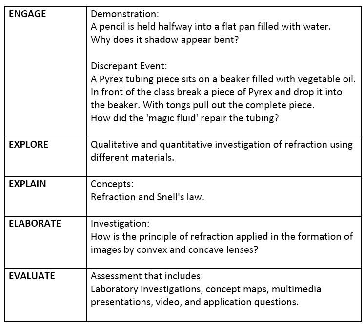Journey in technology making science relevant using the 5e 39 s for 5 e model lesson plan template