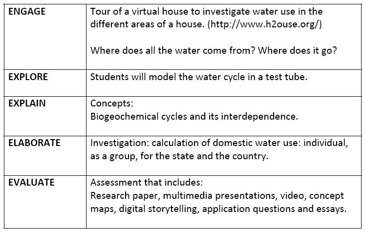Journey In Technology: Making Science Relevant Using The 5E'S