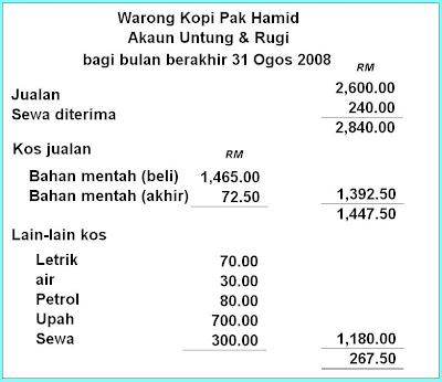Marilah kita berbelanja di Warong Kopi Pak Hamid mulai sekarang supaya