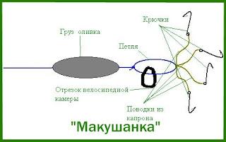 Макушатник