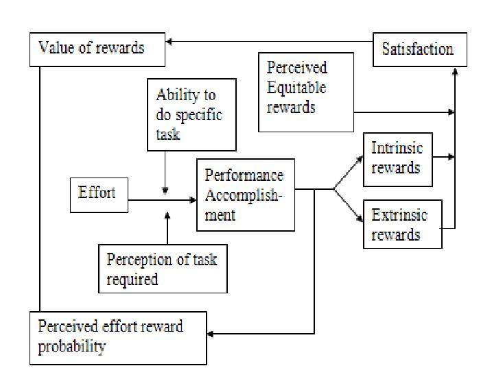 porter lawler theory of motivation essays The basic expectancy theory model emerged from the work of edward tolman  and kurt lewin which was applied by vroom to motivation in the work place.