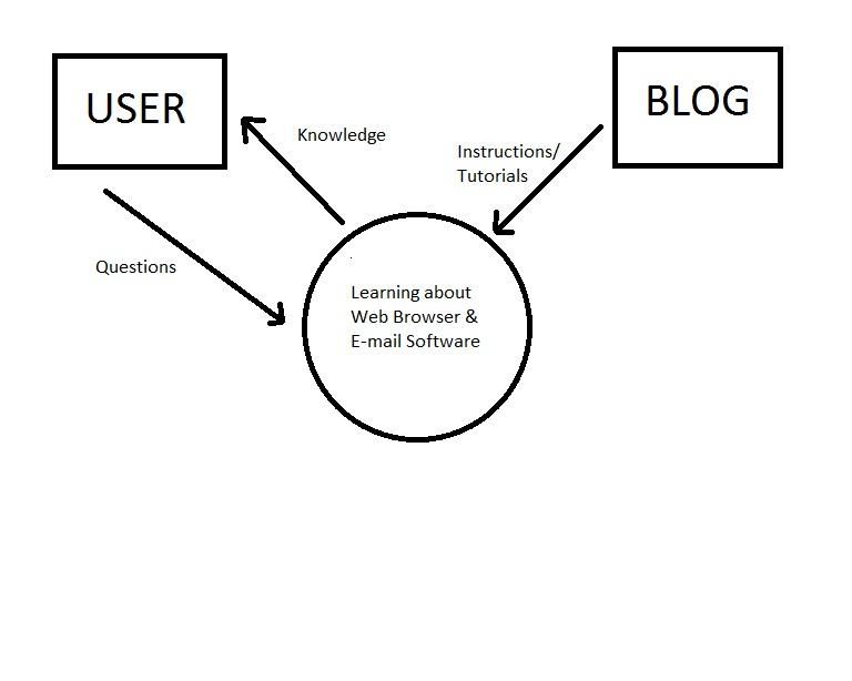 web browser e mail software understanding the problem rh kleckie ipthsc blogspot com web browser architecture diagram web browser class diagram