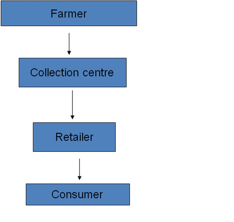 supply chain of reliance fresh Shopkeepers and consumers, reliance retail limited (rrl) then it talks about reliance fresh the chain we have chosen to analyse and to revamp its current.