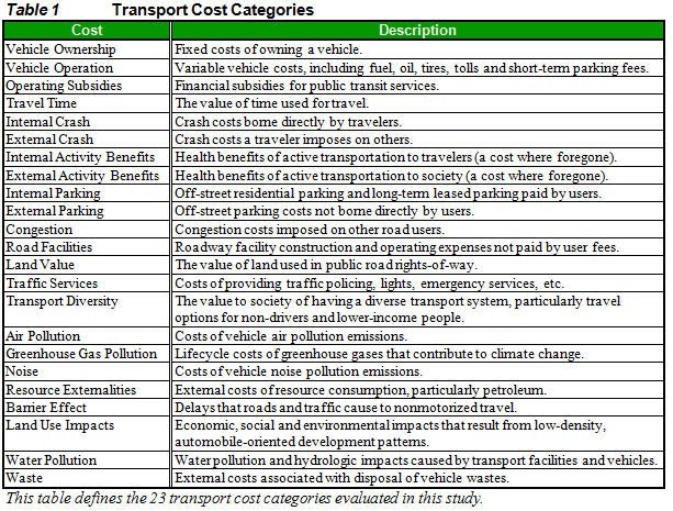 traffic and vehicle operating costs We thus also estimate the incremental lifetime operating costs of each vehicle relative to an icev and conclude the section by combining incremental operating cost.