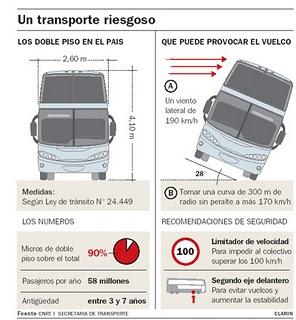 Proyecto pragmalia 317 modificaci n de los omnibus de - Altura de un piso ...