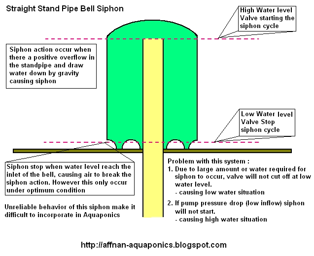 large siphon pump