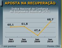 �ndice Nacional de Confian�a - Site da Soldagem