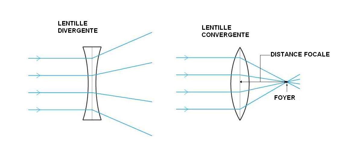 Foyer Lentille Plan Convexe : La lumiÈre caracteristiques gÉnÉrales de les lentilles