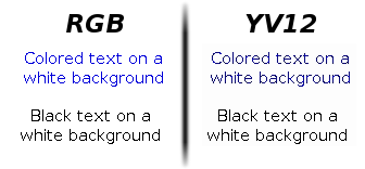 Text compared in RGB and YUV colorspaces