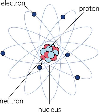 Atom on Neon Element Bohr Model