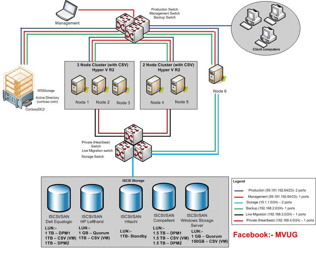 Hyper v system center and azure april 2010 for Hyper v architecture diagram