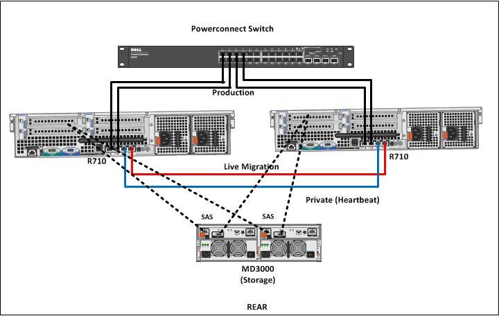 Hyper V System Center And Azure Experience On Hyper V R2