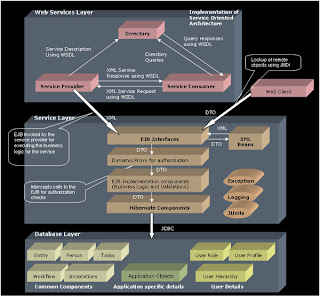 Flex tutorials architecture diagrams for j2ee and ria for Architecture j2ee