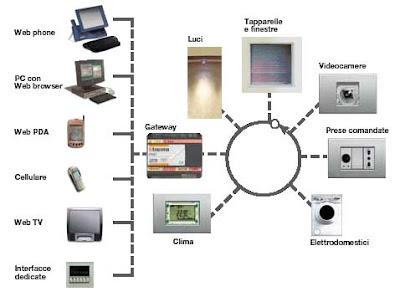 Pc multimedia virtual domotica for Impianto domotico