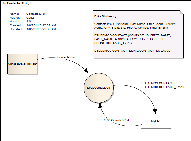 Bekwam blog data flow diagram dfd example example dfd ccuart Image collections