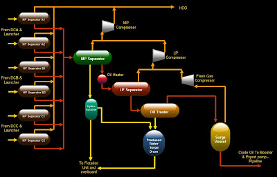 oil and gas  production system on offshore platformcrude oil export pumps are designed to deliver the dry metered oil to onshore during normal operations via pipeline or tanker  process flow diagram