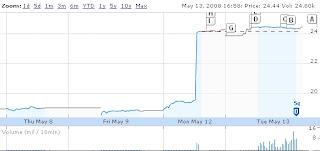 EDS stock market