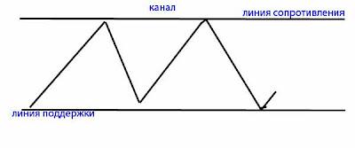 Forexclub.ru обман