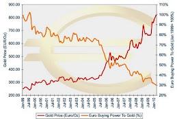 Gold vs Euro
