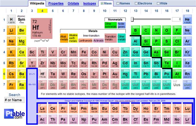 Weblogin ptable la tavola periodica degli elementi - Gli elementi della tavola periodica ...