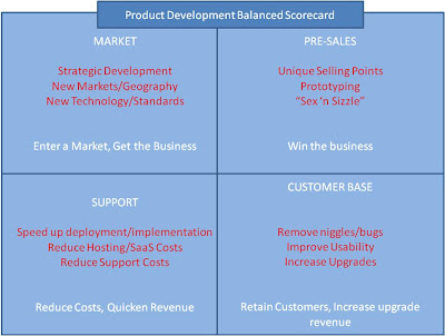 balanced development The strategy of unbalanced growth has been discussed within the frameworks of development through the concept of balanced growth and economic development.