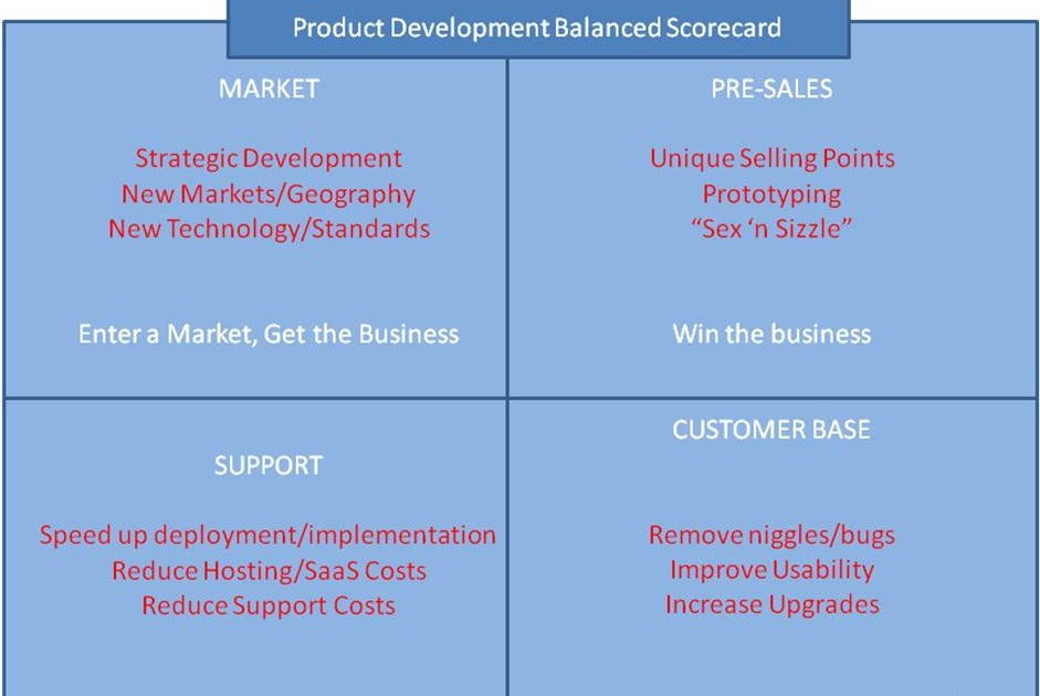 the development of the balanced scorecard 11 from performance measurement to strategic management the balanced scorecard is a management framework which, since its inception by kaplan and norton in.