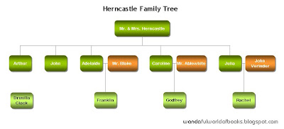 The Herncastle Family Tree, from The Moonstone by Wilkie Collins