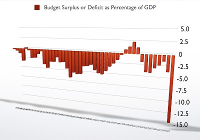 Deficit Chart