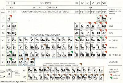 Piccoli chimici la tavola periodica - Quali sono i metalli nella tavola periodica ...