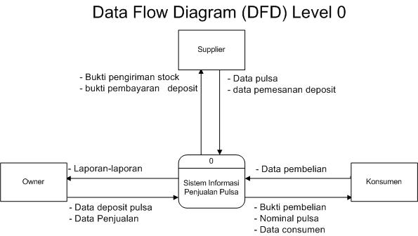 Tugas kelompok computer based information system stekpi berikut ini adalah dfd dari sistem informasi penjualan pulsa ccuart Images