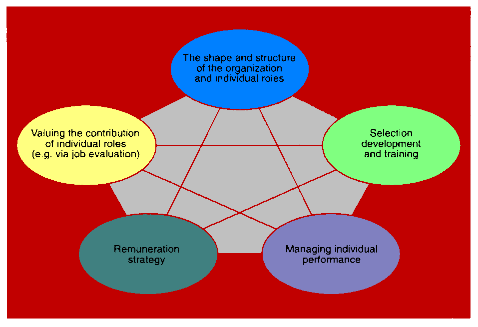 strategic approach to hrm Strategy and human resource management decisions regarding retirement   aging, retirement, and human resources management: a strategic approach.