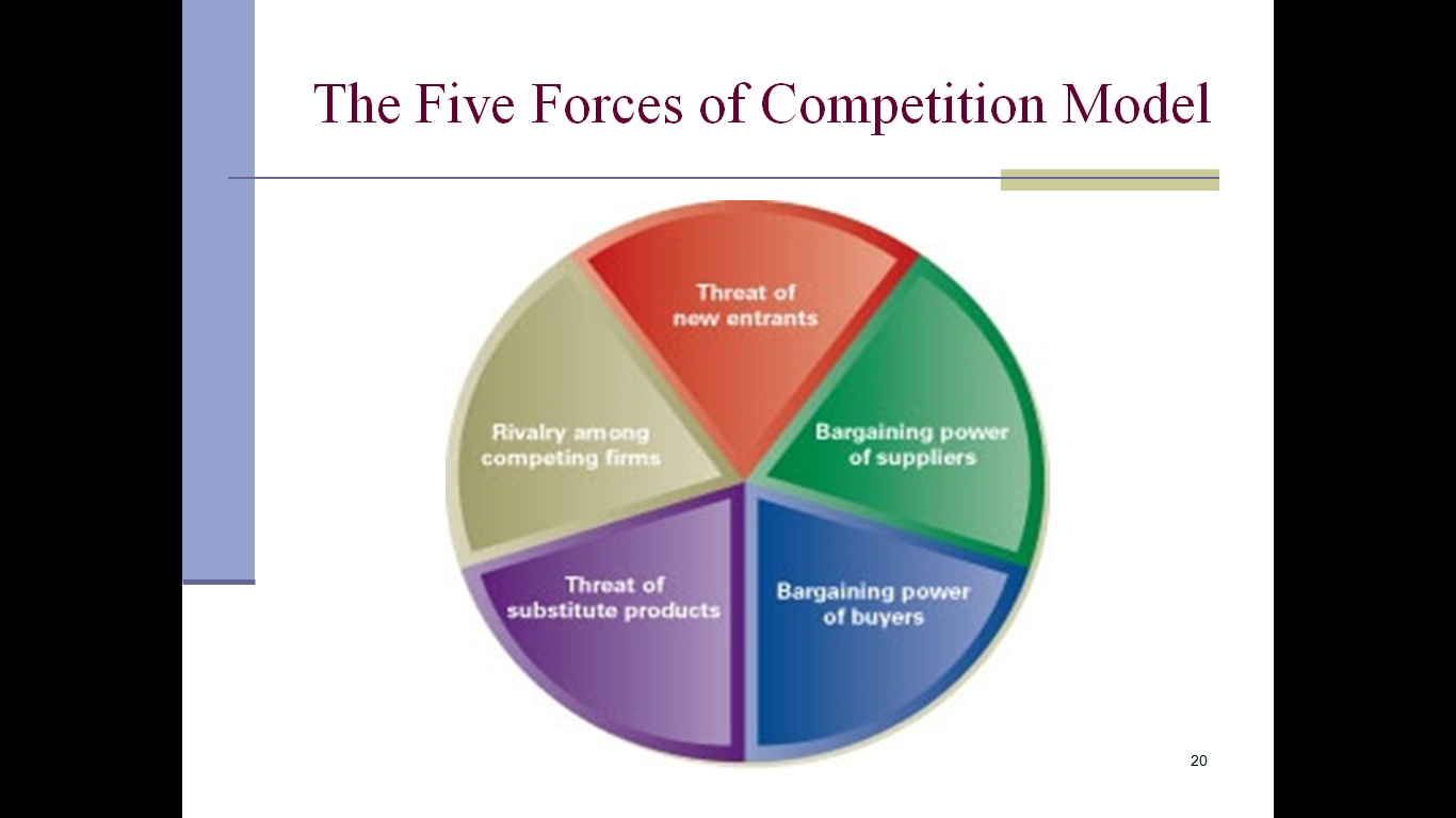 5 forces model Porter's five forces framework is a tool for analyzing competition of a business it draws from industrial organization (io) economics to derive five forces that determine the competitive intensity and, therefore, the attractiveness (or lack of it) of an industry in terms of its profitability.
