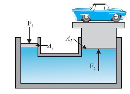 physicsqa 12's blog: Hydraulic Machines