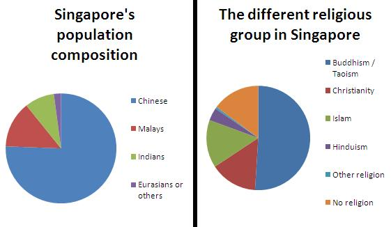 a pie chart showing singapore s population composition Our total population is made up of singapore citizens, permanent residents ( prs) and non-residents the non-resident population is a diverse group who are .