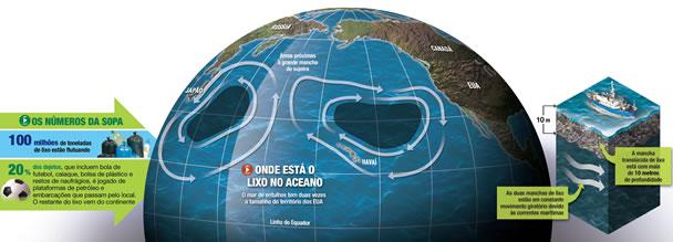 Lixo plástico no Pacífico