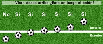 Rayo murciano cuando es fuera o gol for Balon fuera de juego