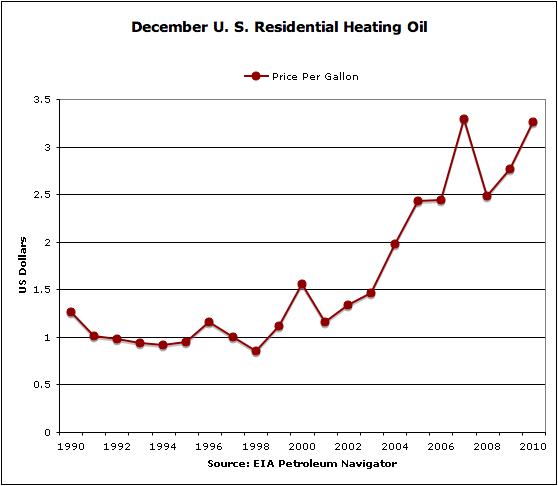 Heating oil prices chart denmar impulsar co