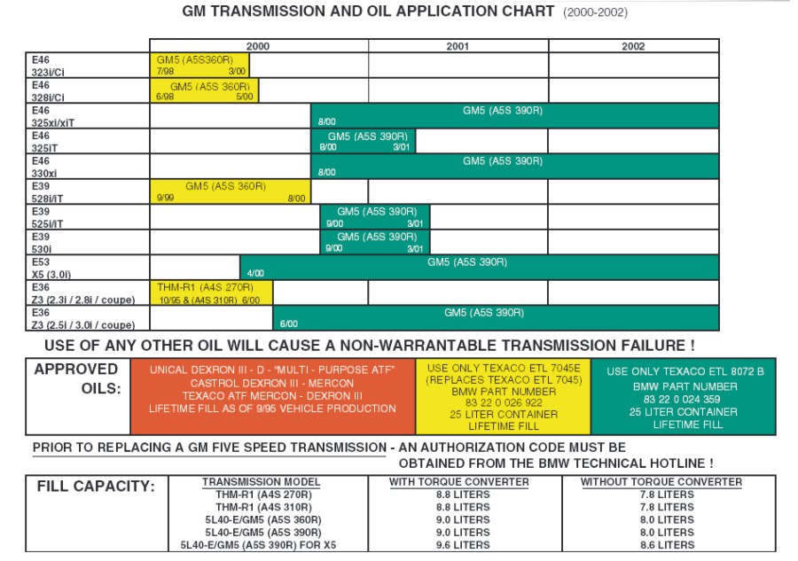 Gm Transmission Fluid Chart Car Interior Design