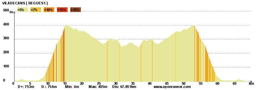 Chema mu oz triathlon triatlon life junio 2010 - Temperatura en begues ...