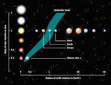 What is a Habitable Zone?