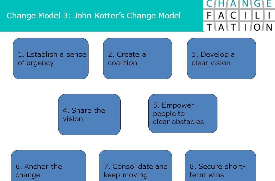 the john kotterís eight step change model essay Implementing kotter's 8-step organisational change model successfully the right organisational change model can make all the difference when implementing employee engagement or culture change within an organisation whether a small change to a process or a organisational change it is common to feel unsettled and even intimidated by the scale of the challenge.