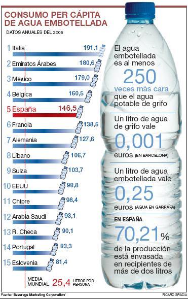 Expuesto al mercadeo cu nto vale una botella de agua for Cuanto cuesta llenar una piscina de 20000 litros