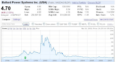 BLDP Ballard Power Systems stock price