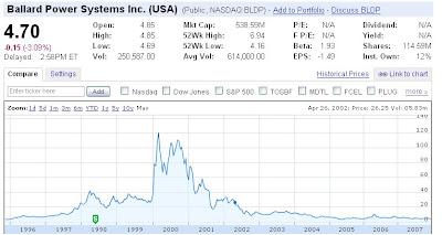 BLDP Ballard Power Systems stock price