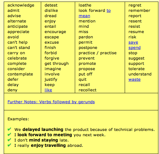 Lists Of Verbs Followed By Gerunds
