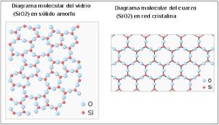 Solidos amorfos y cristalinos caracteristicas