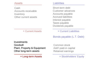 current and noncurrent assets paper Assets are resources a company owns they consist of both current and noncurrent resources current assets are ones the company expects to convert to cash or use in.